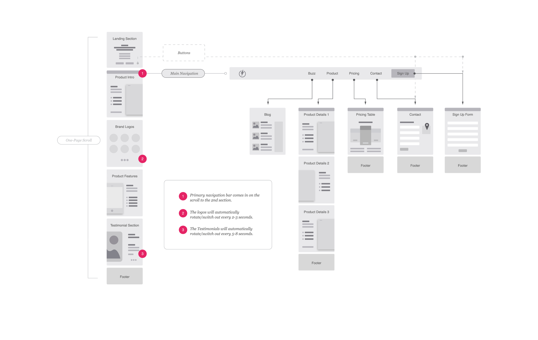 13 - Flow Chart